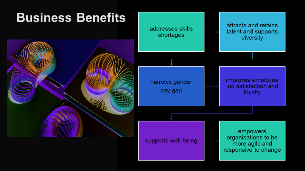 Summary of business benefits in offering flexeible working